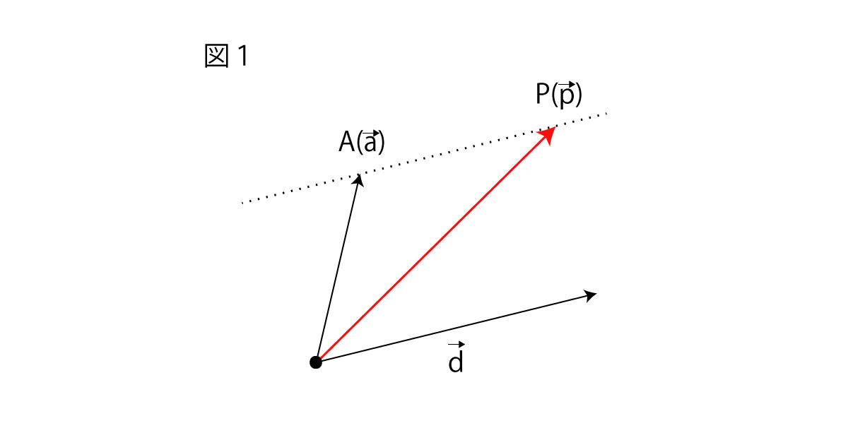 サイクロイド、媒介変数表示の説明