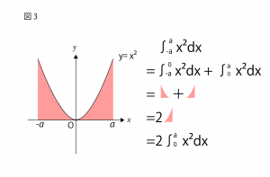 偶関数 奇関数 グラフ