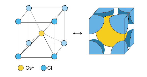 CsCl型構造