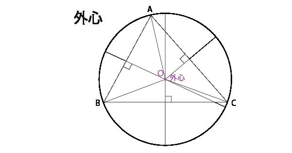 三角形の外心
