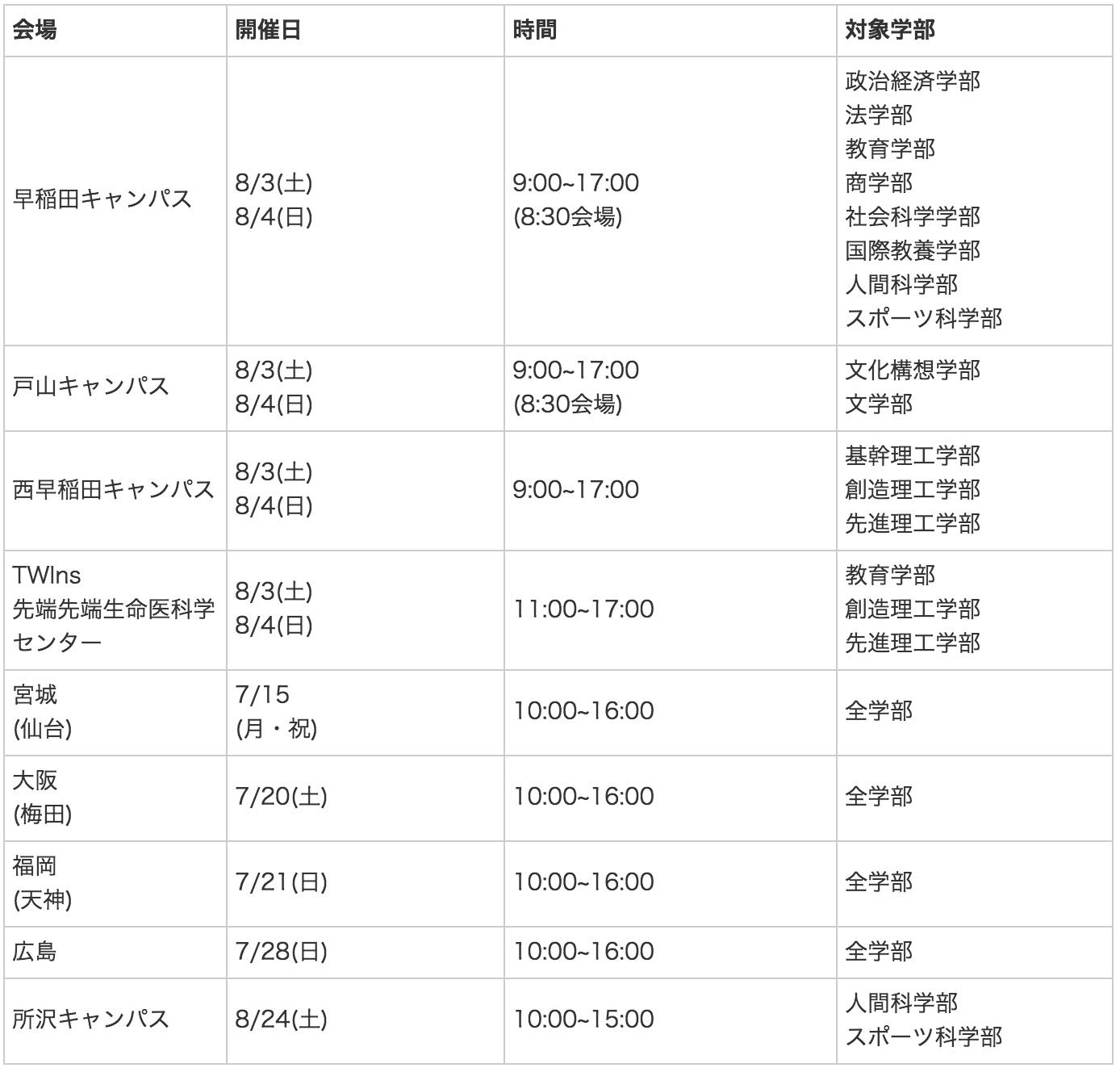 早稲田大学オープンキャンパス日程(2019年版)