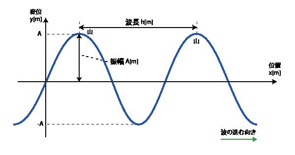 正弦波のサインカーブ