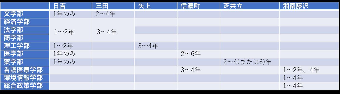 キャンパス表