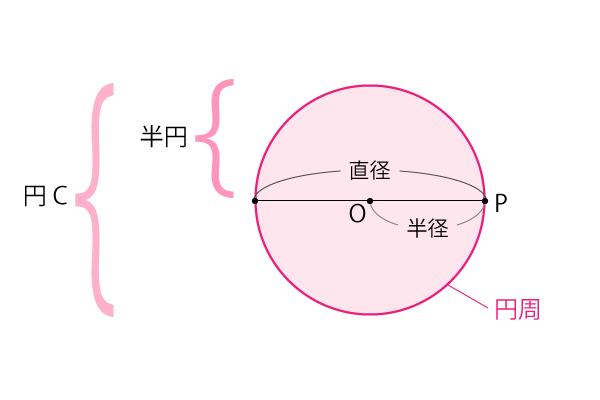円周など(半径、直径)の説明
