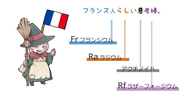 元素記号の語呂合わせ「フランス人らしい悪老婦」