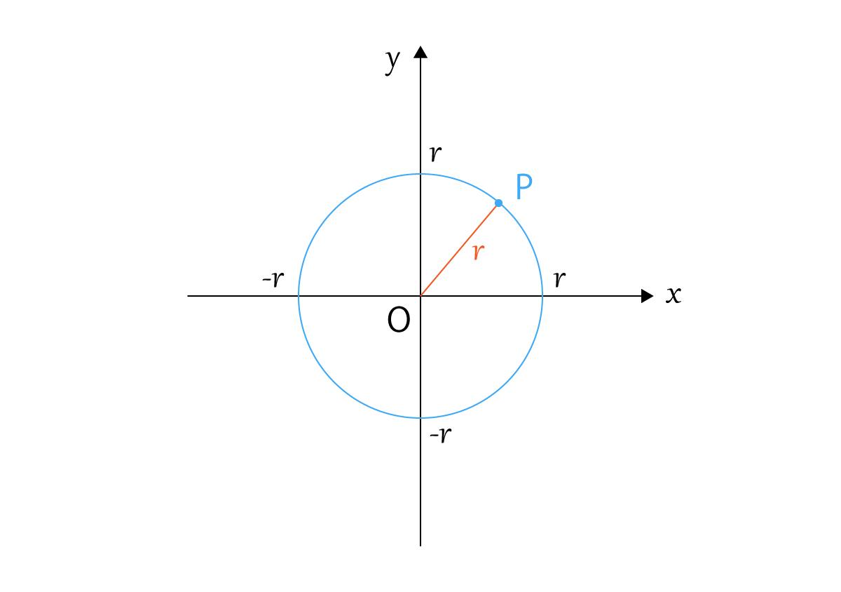ある点Oから等しい距離の点Pの軌跡が円