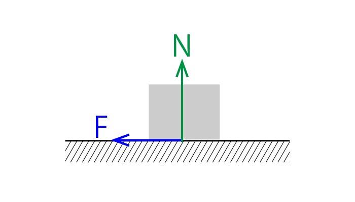 摩擦の法則