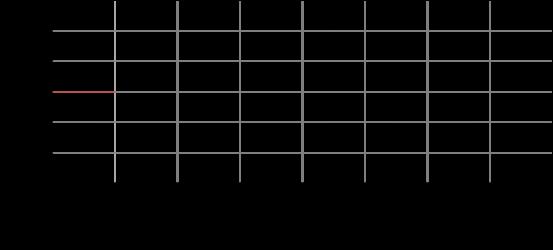 細胞分裂2