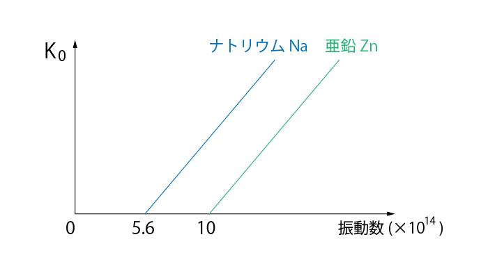 光電効果の測定結果