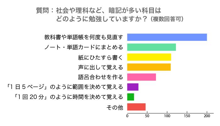暗記アンケート-理科・社会