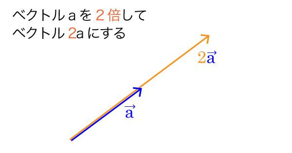 ベクトルを2倍にした図