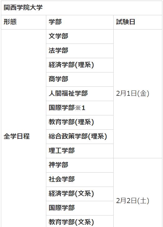 関西学院大学受験日程1