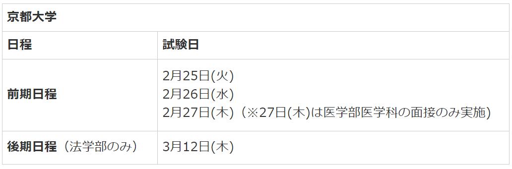京都大学受験日程
