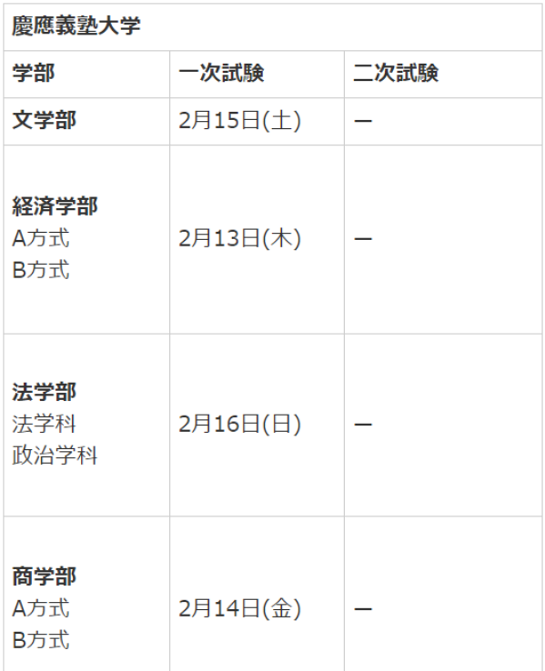 慶應義塾大学受験日程1
