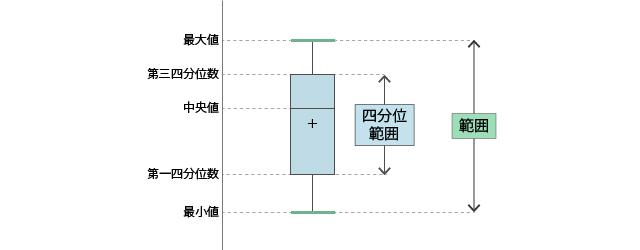 箱ひげ図②