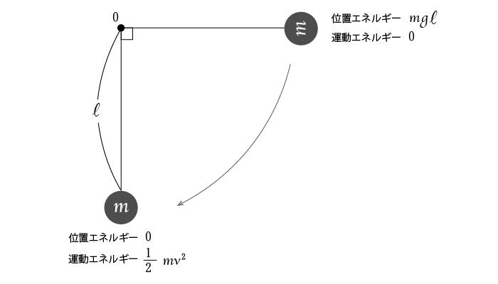 例題解説1