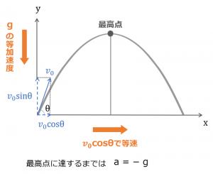 斜方投射の図