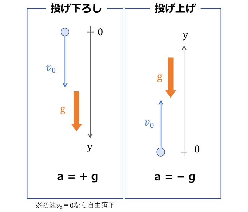 鉛直投げ上げ運動の図