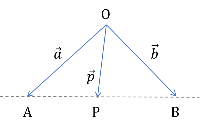直線ベクトル式 図式