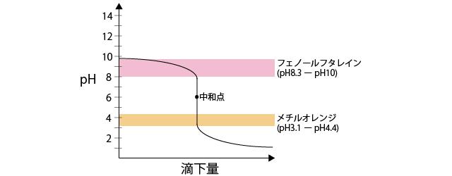滴定グラフ4