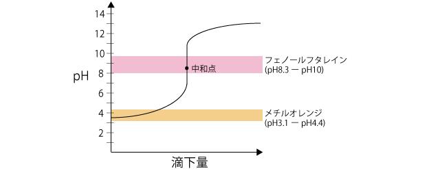 中和滴定グラフ