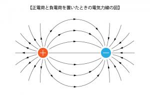 正電荷と負電荷を置いたときの電気力線の図