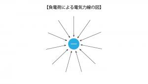 負電荷による電気力線の図