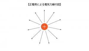 正電荷による電気力線の図