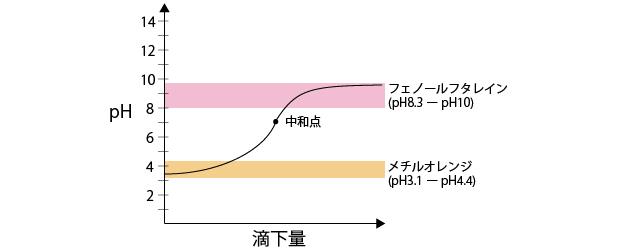 滴定グラフ2