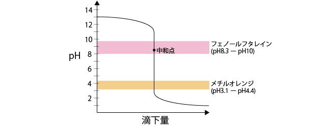 滴定グラフ3