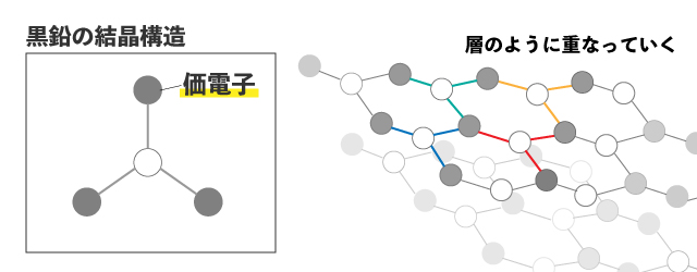黒鉛の結晶構造