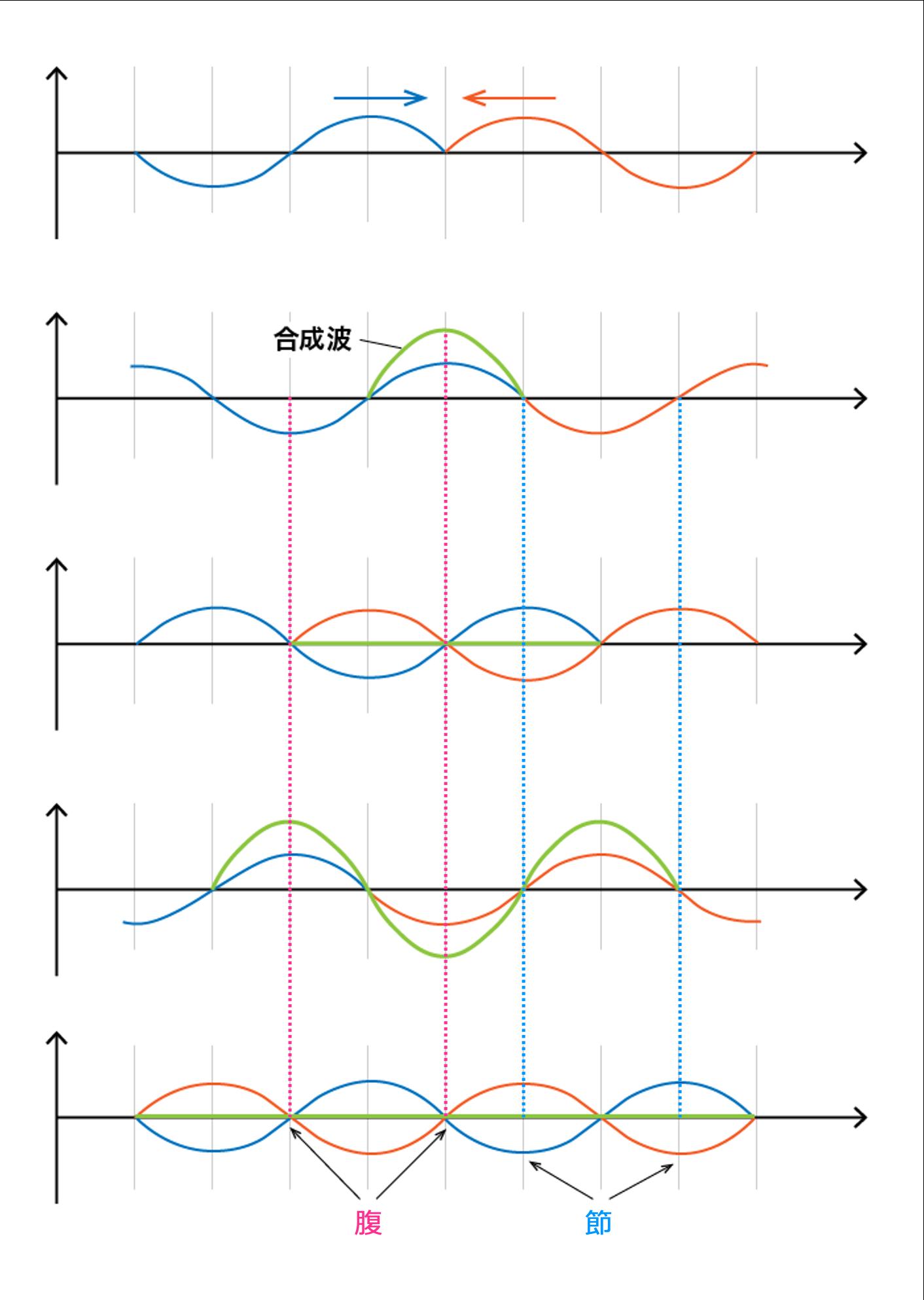 定常波の様子を説明した図です。