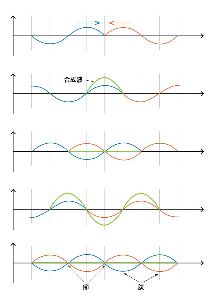定常波の発生について