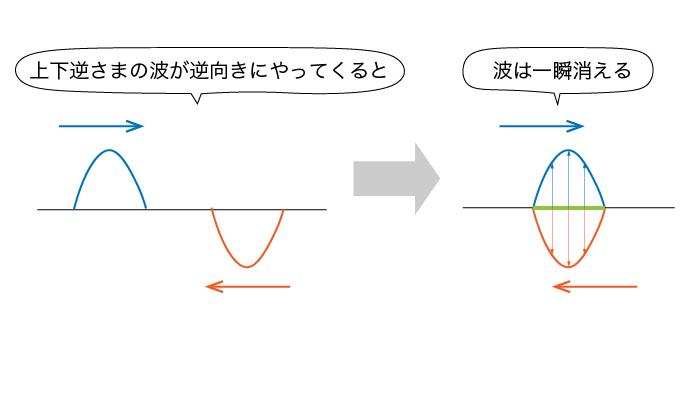 波の重ね合わせの原理②