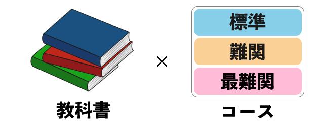 教科書や志望大によって選べる
