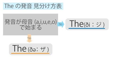 the発音見分け方