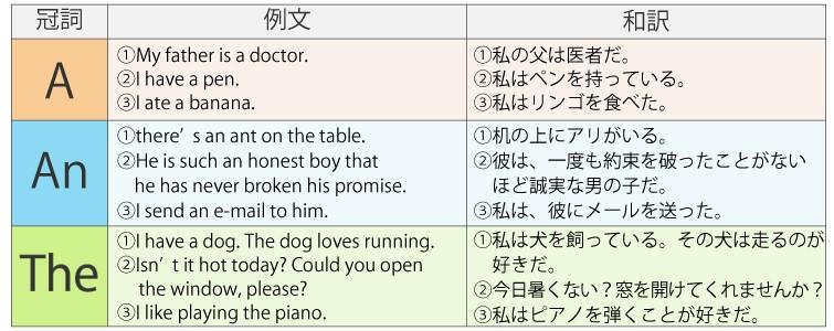 a,an,the見分け方