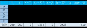 共分散 相関係数