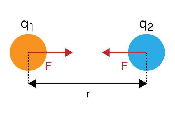 静電気力の図