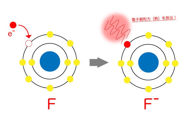 電子を受け取ることによる電子親和力の図