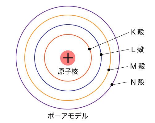 原子核のボーアモデル