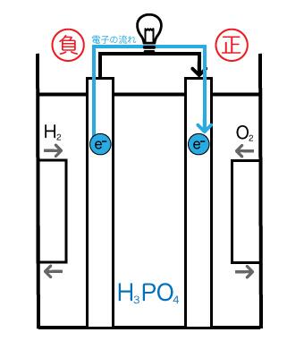 燃料電池の仕組みの図