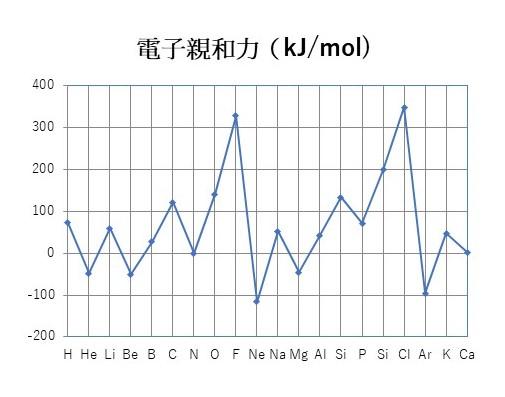 原子ごとの電子親和力のグラフ