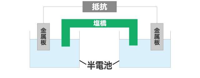 塩橋で結ばれた半電池の図