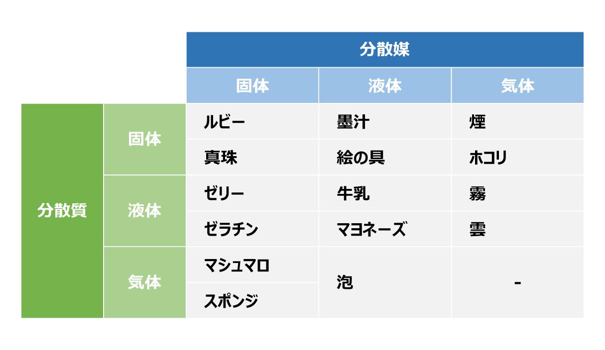 分散媒・分散質によってさまざまなコロイドの一覧表