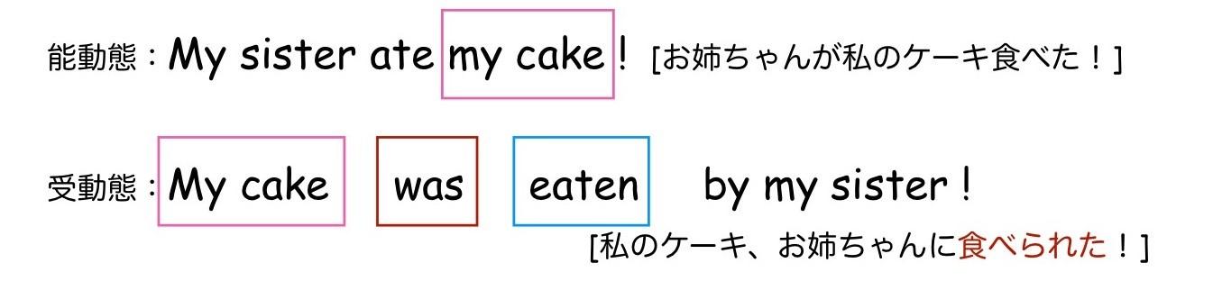 be動詞の受動態比較