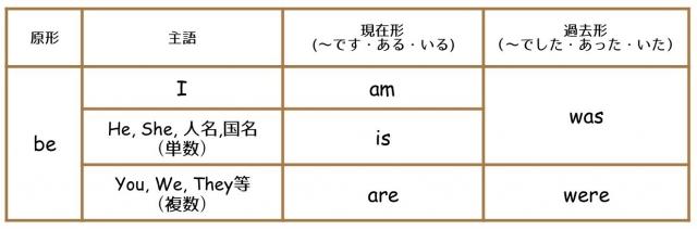be動詞の一覧表