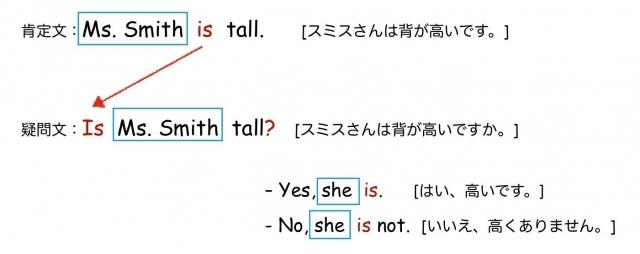 be動詞の疑問文