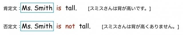 be動詞の否定文