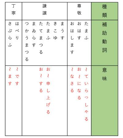 補助動詞の一覧表です。